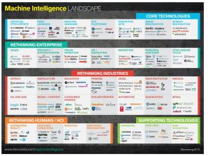 Shivon Zilis' graphic of The Current State of Machine Intelligence